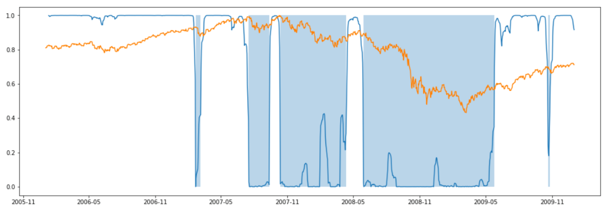 Markov Switching Models for Recession Prediction - IBKR Quant