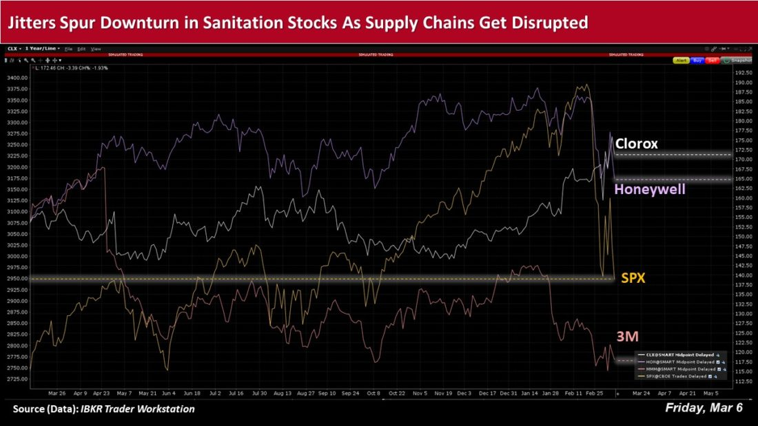 Jitters spur downturn in sanitation stocks as supply chains get disprupted