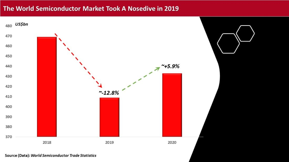 global semiconductor market down