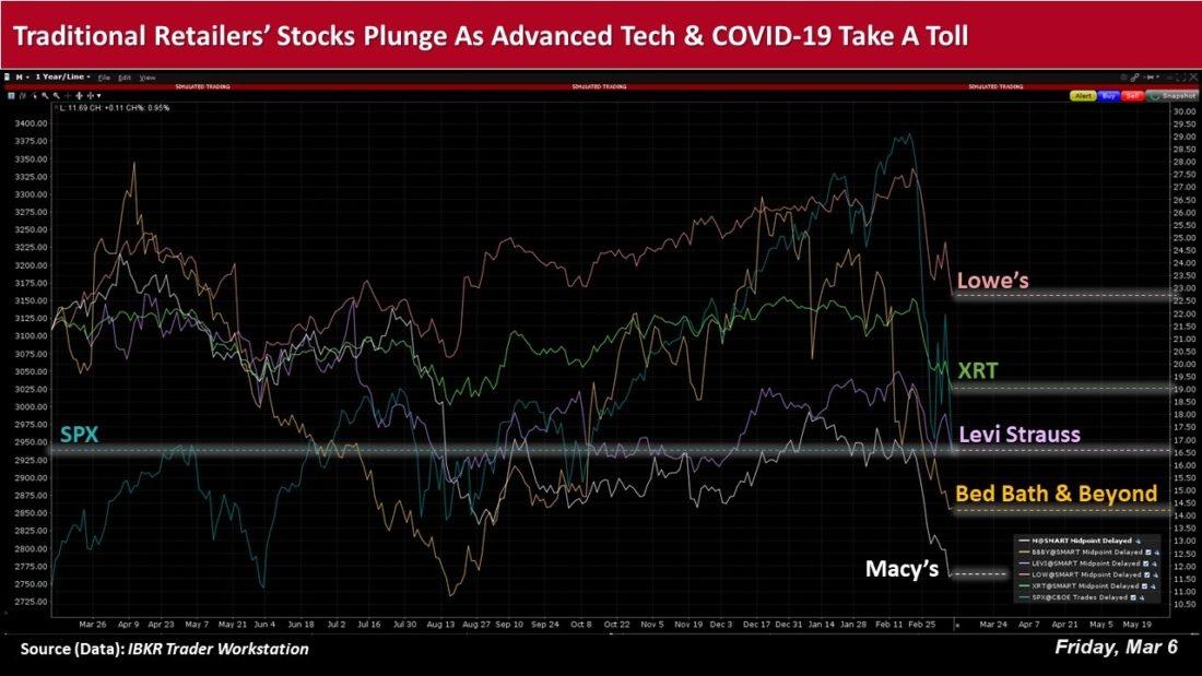 traditional retailers stocks plunge as advanced tech and covid-19 take a toll