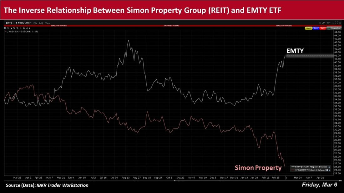 the inverse relationship between Simon property group REIT and EMTY ETF