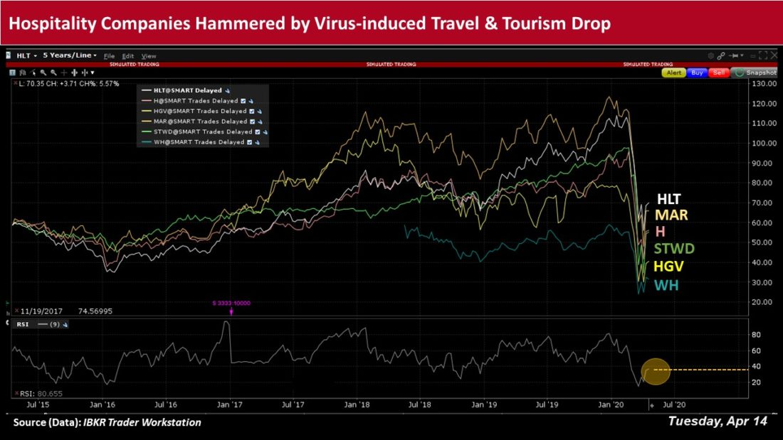 Hospitality companies hammers by virus induced travel and tourism drop