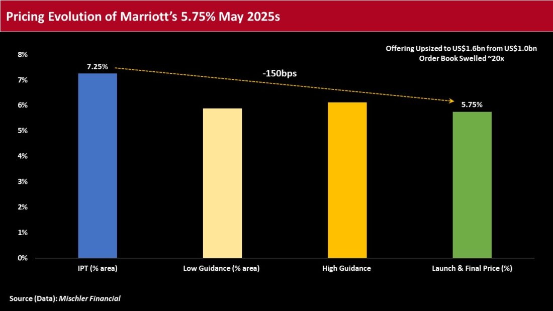 Pricing evolution of Marriott's 5.57% May 2025
