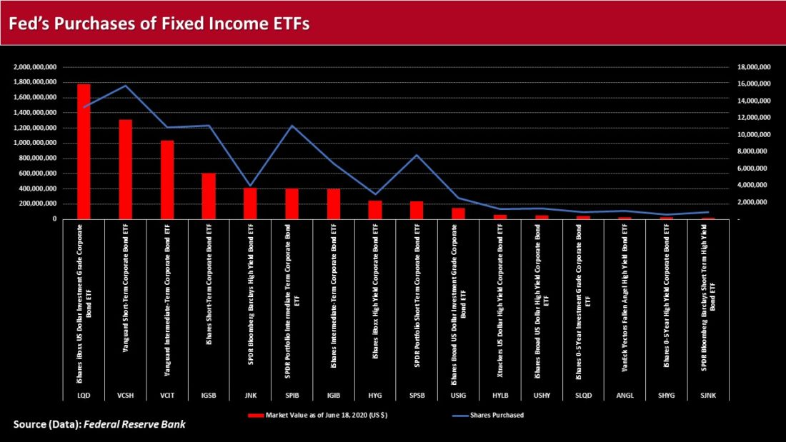 Fed's purchases of fixed income ETFs