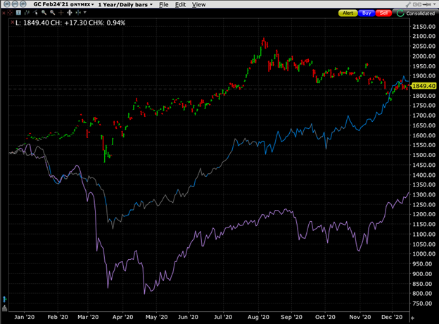 Gold Futures (red/green) vs. Copper Futures (blue) and Oil Futures (purple)