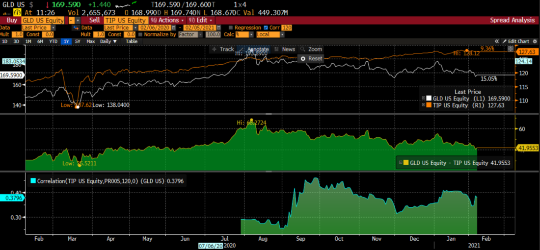 SPDR Gold Shares (GLD) vs. iShares TIPS Bond ETF (TIP) with Historical Spread and Correlation – 1 year