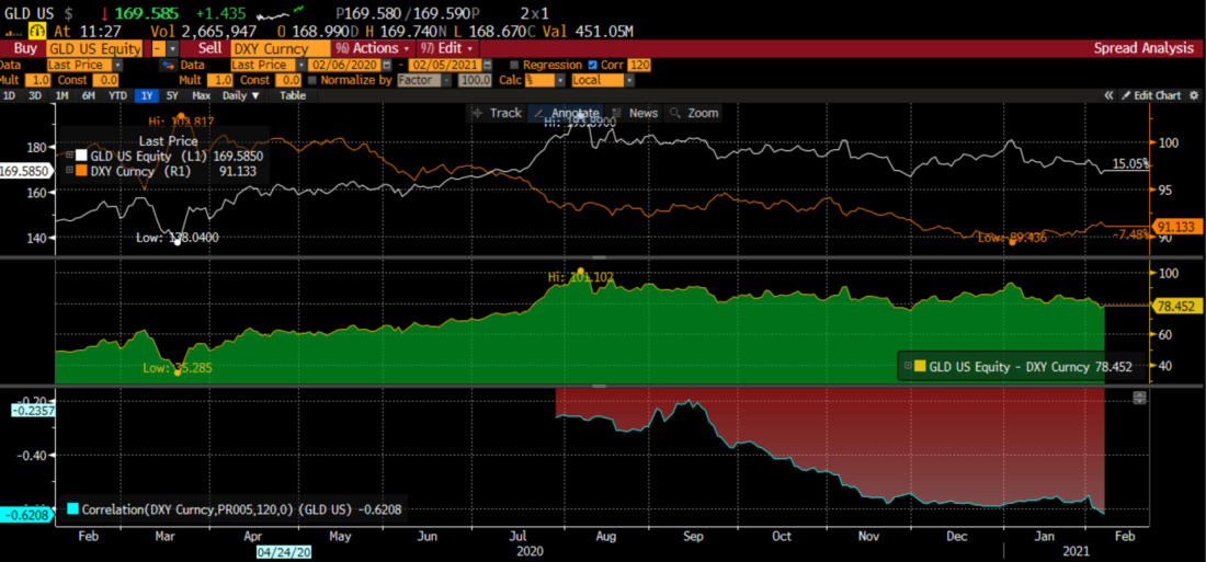GLD vs the US Dollar Index (USDX, DXY) with Spread and Correlation – 1 year