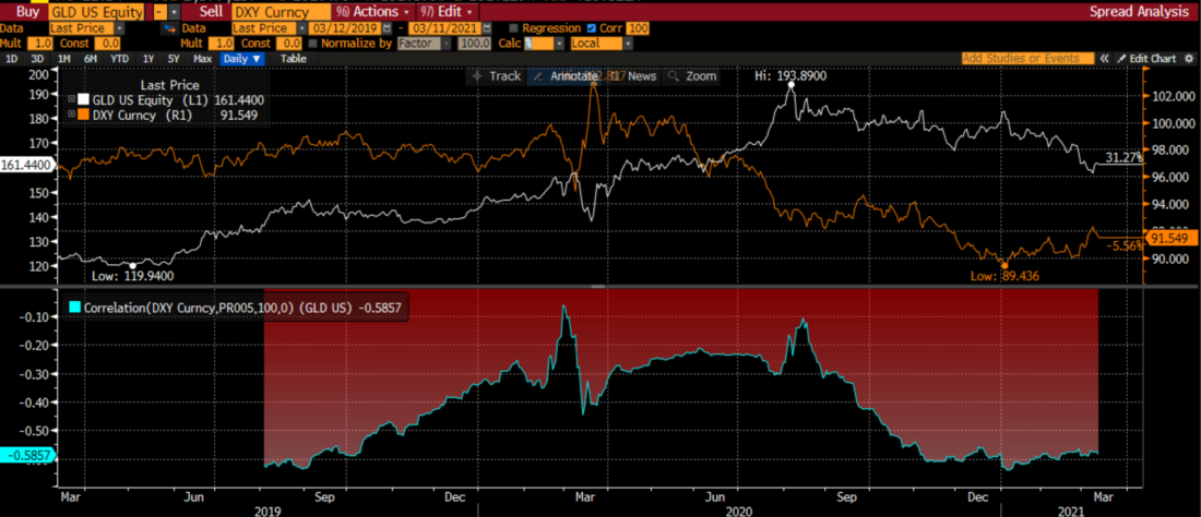 Two Year Chart of GLD (white) vs. TIP (orange) with 100 Day Percentage Correlation