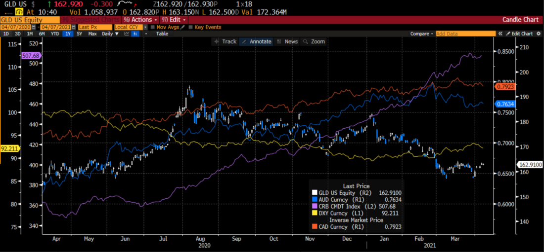 GLD (candles), Australian Dollar (blue), Canadian Dollar (inverted, red), DXY (yellow), CRB (purple)