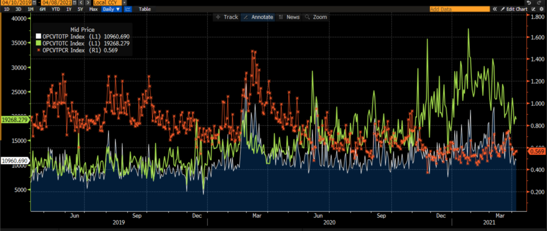 Total US Call Options Volume (green), Put Volume (white), and Put/Call Ratio (red), 2 years