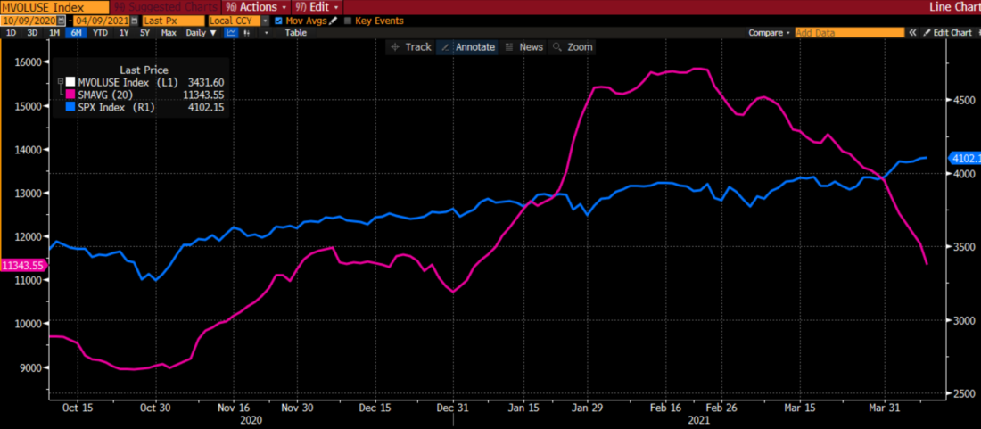 S&P 500 Index (SPX, blue) vs 20 Day Moving Average of Total US Share Volume (magenta), 6 months