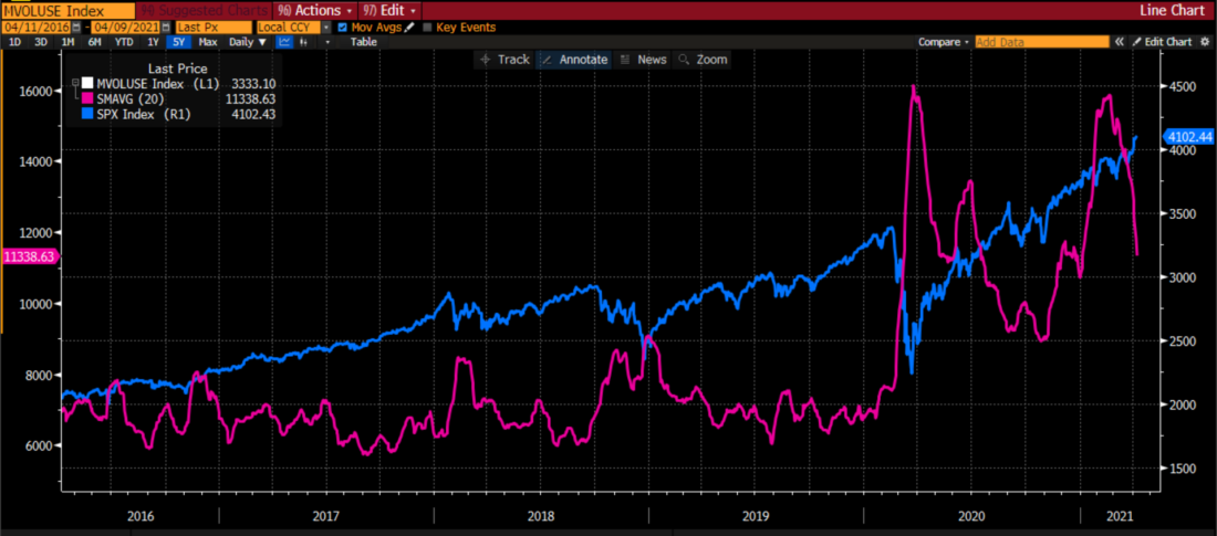 S&P 500 Index (SPX, blue) vs 20 Day Moving Average of Total US Share Volume (magenta), 5 years