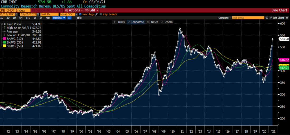 CRB Index, 30 Years Monthly Data