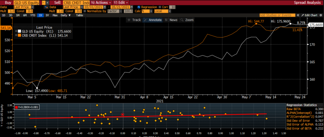 GLD vs CRB Index with Linear Regression