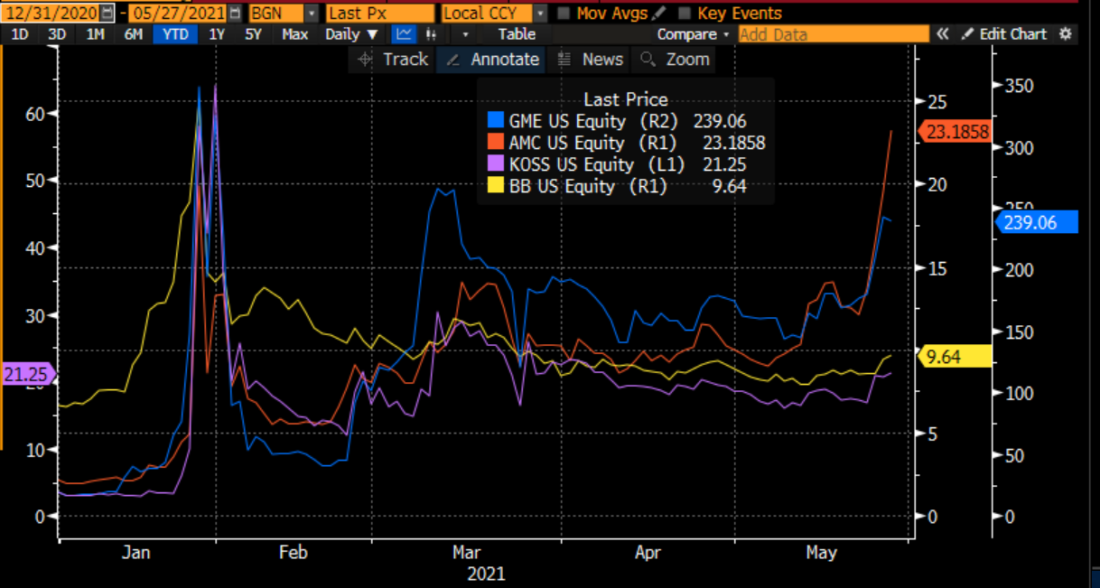 Year-to-Date Charts of GameStop (GME, blue), AMC (red), Koss (purple) and Blackberry (BB, yellow)