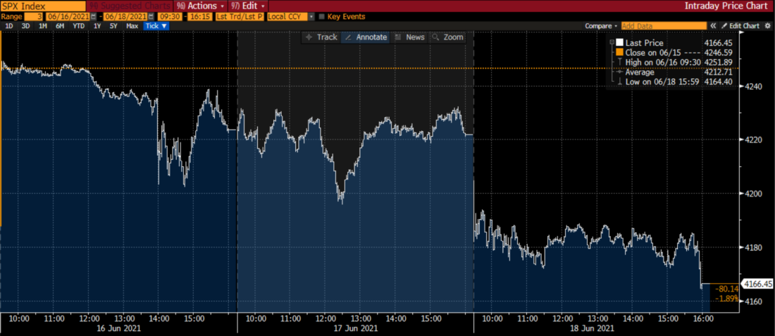 Three Day Chart, S&P 500 Index (SPX, white), June 16th-18th, 2021, Intraday Ticks